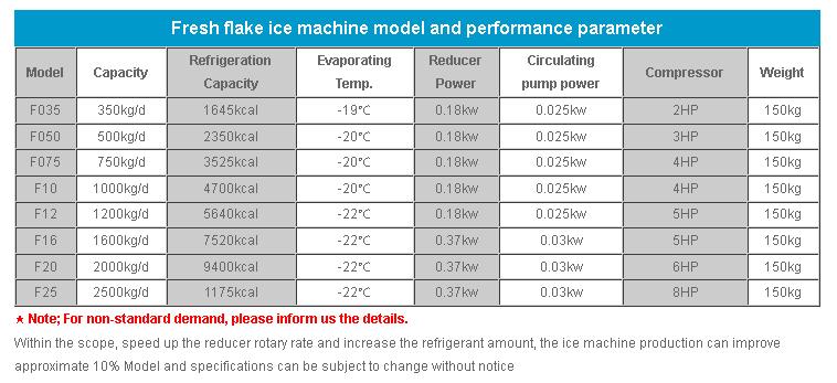 flake-ice-performance